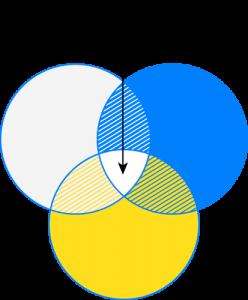 Ikon med överlappande cirklar och Hamren-H i mitten